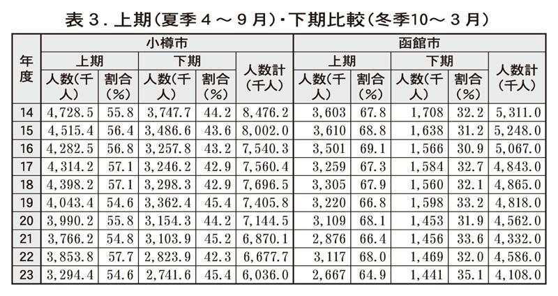 上期(夏季4〜9月)・下期比較(冬季10〜3月)